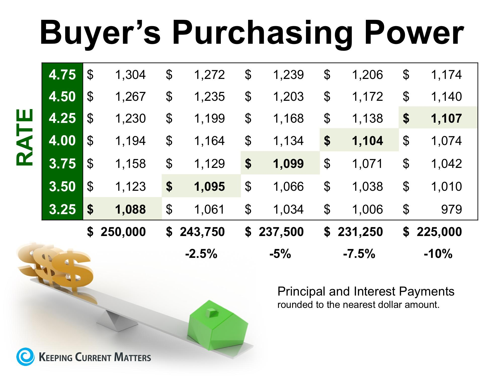 Chart on interest rates and purchasing power